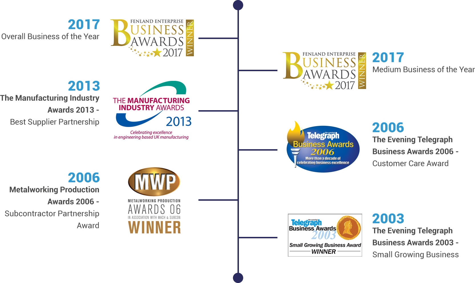 Timeline of PCML's awards including business of the year and best supplier partnership